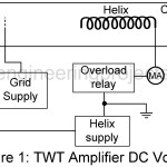 Troubleshooting a Traveling Wave Tube Amplifier