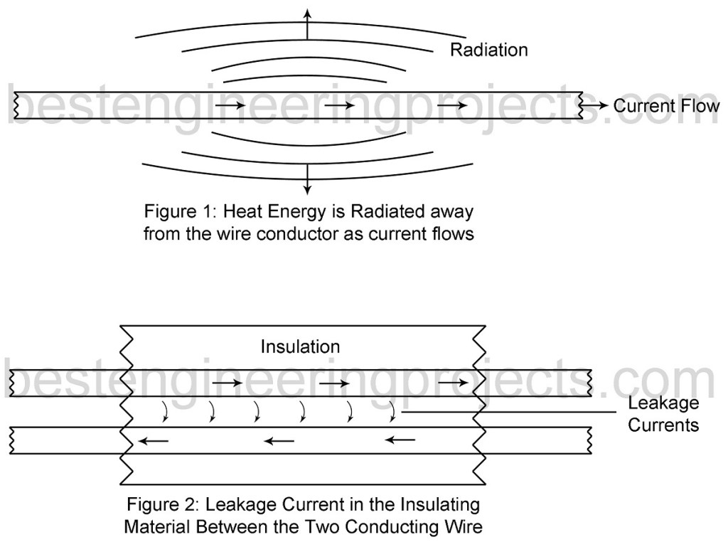 heat radiation and leakage loss wire