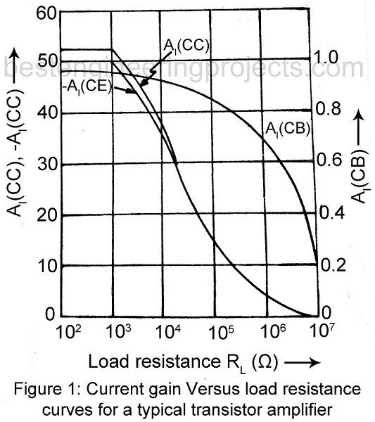 current gain versus load resistance of transistor amplifier