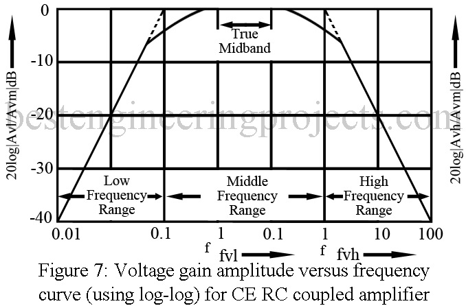 voltage gain amplitude versus frequency curve for CE rc coupled amplifier