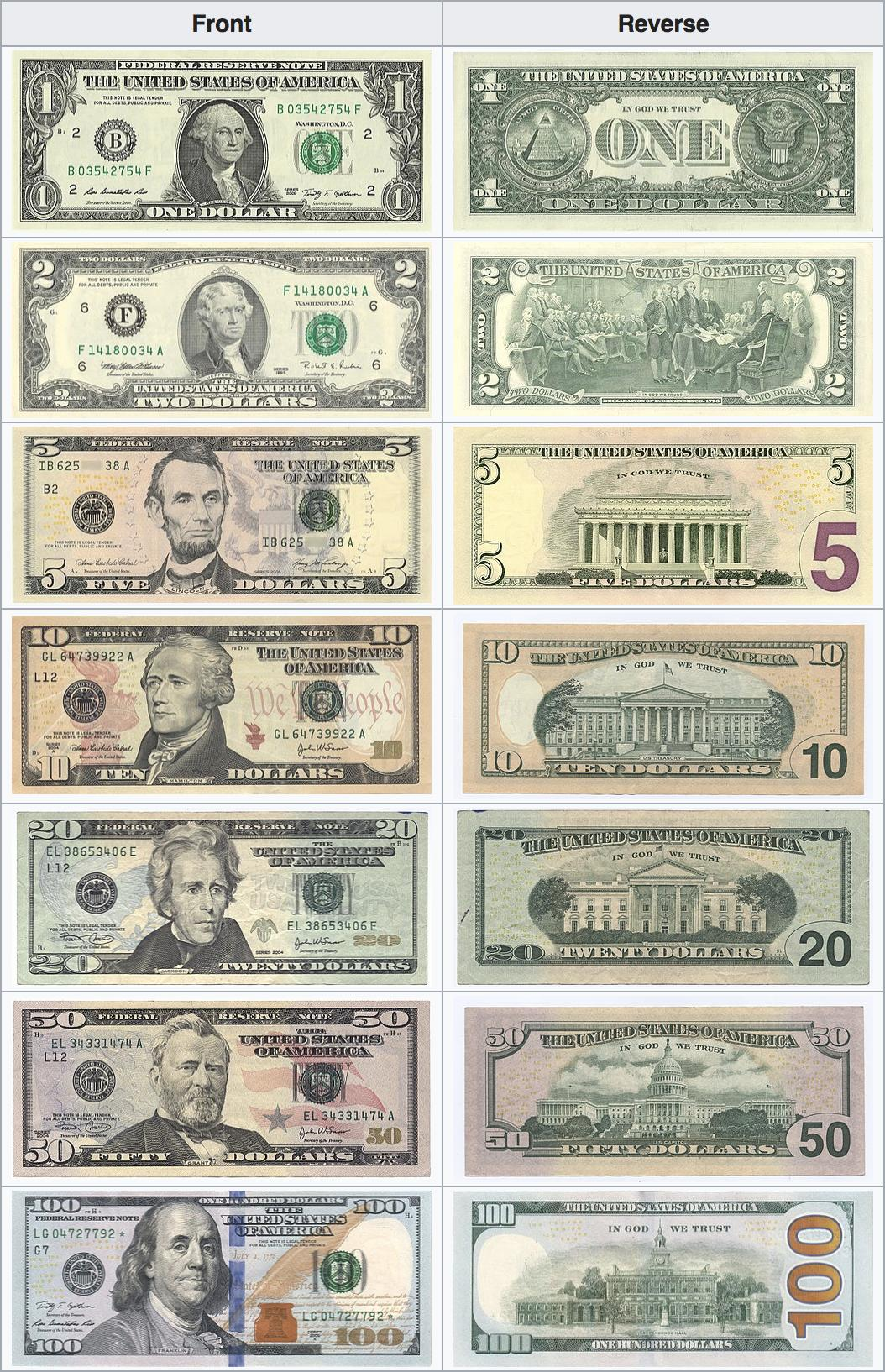 The Us Dollar Currency Best Exchange Rates