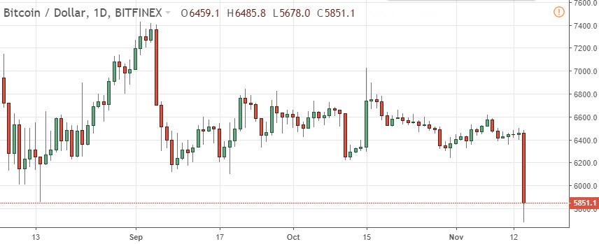 Bitcoin chart news and forecast