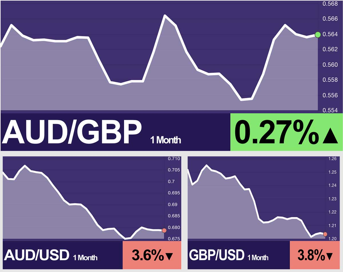 AUD/GBP versus AUD/USD and GBP/USD