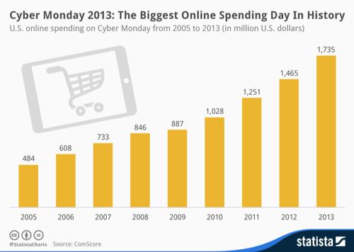 cyber-monday-stats