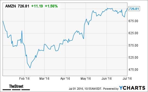 amazon-stock-increament
