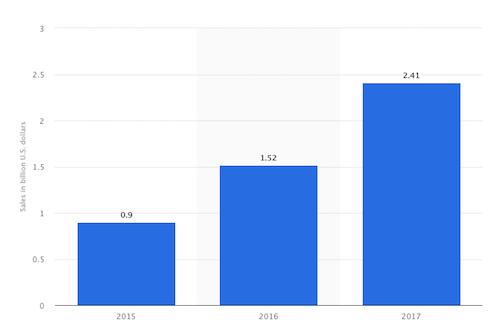amazon_prime_day_sales_statistics