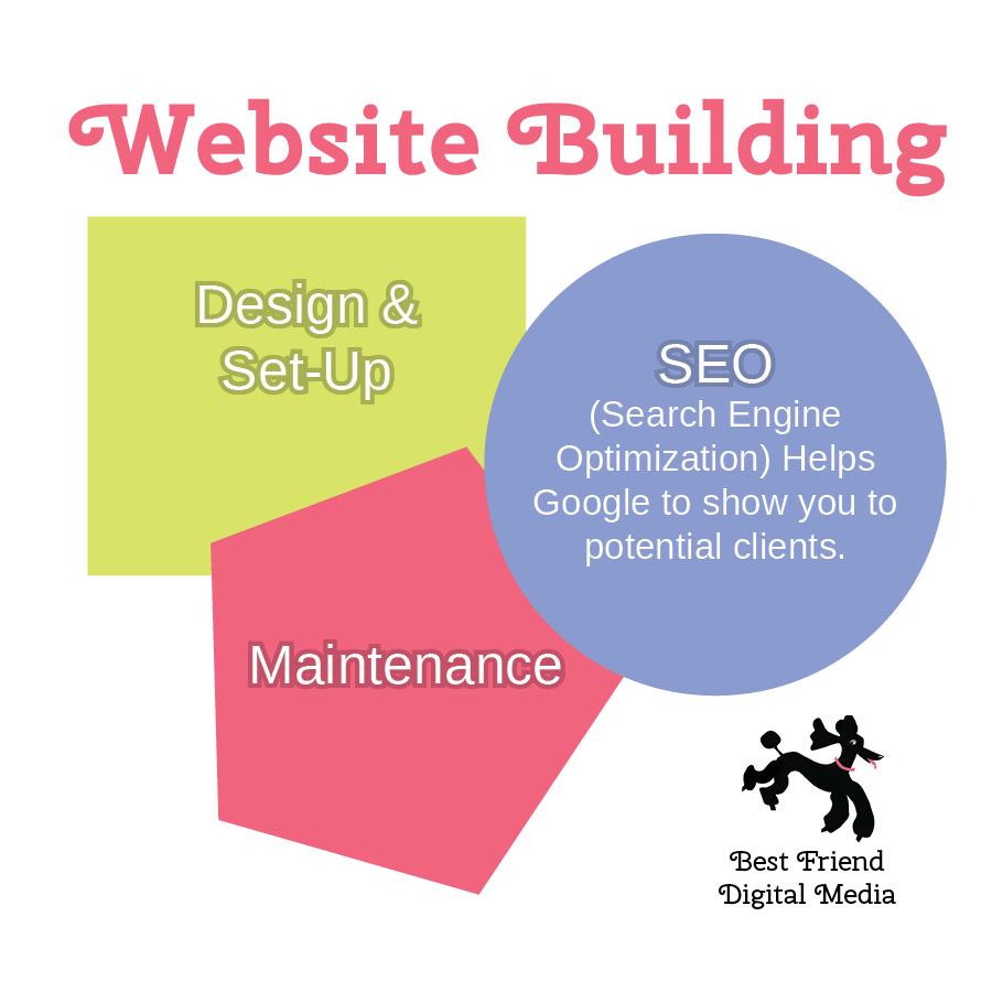 Website Infographic