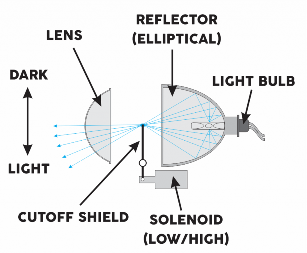 Projector Vs Reflector Headlights Which Is Best