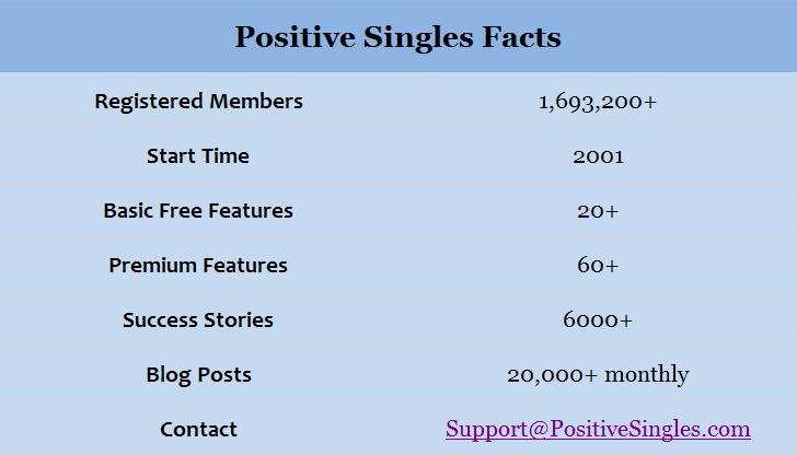 positive singles facts