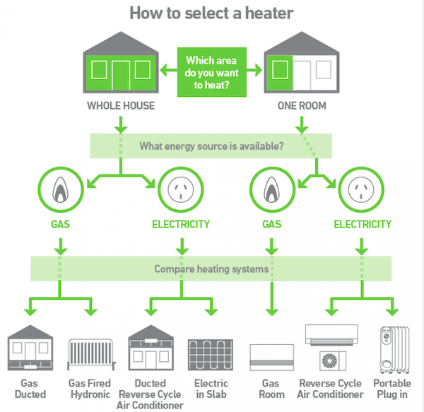 How To Select Heater For Your Home | Best Home Gear