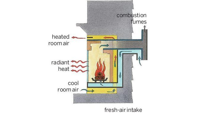 Direct Vent Gas FIreplace Insert - Best Home Gear