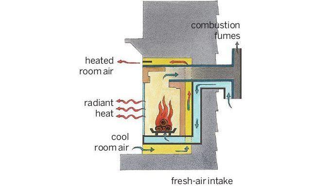 Direct Vent Gas FIreplace Insert - Best Home Gear