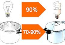 Energy Efficiency Of Electric Pressure Cooker