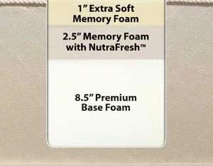 Sleep Innovations Supreme Elegance 12-inch Memory Foam Mattress