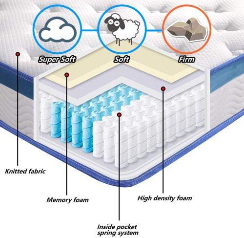 Rucas 10 inch Memory Foam Innerspring Hybrid Mattress