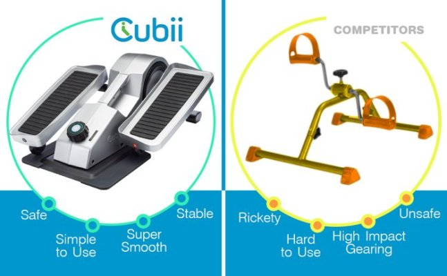 Cubii pro better than the competitors