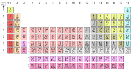 Periodic table - Wikipedia