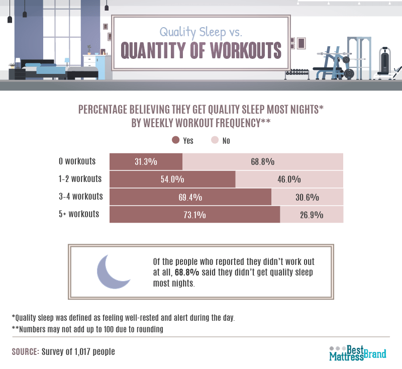 quality-of-sleep-and-quantity-of-workouts