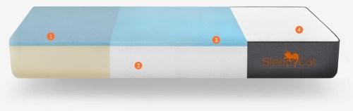 SleepyCat Gel Memory Foam Mattress