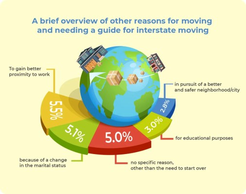 An overview of the reasons why people move.