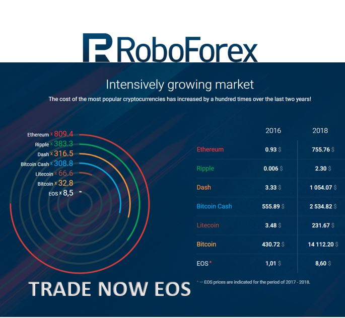 Eursgd roboforex написать робота для форекс mql4