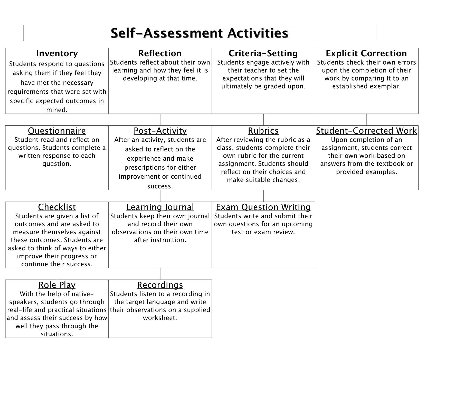 Self Assessment Activities