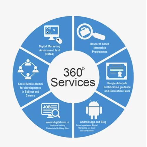 360 digital marketing company in jaipur