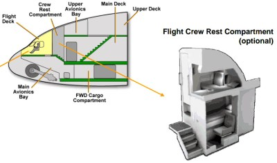 Layout of forward section of A380- Hidden Airliner rooms, Long haul flights