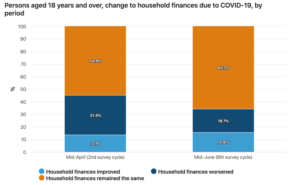 ABS Details Impact COVID19 Household Spending
