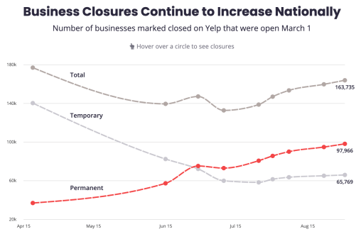 New Data Says 60% of U.S. Business Closures Now Permanent
