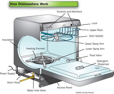 How dishwasher works