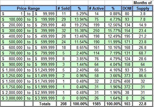 Lake Norman 2nd Quarter 2009 Price Range