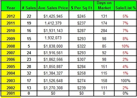 The Point Waterfront Home Sales by year 2012