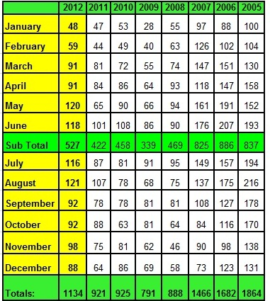 Lake Norman real estate's Annual Sales Chart by month December 2012