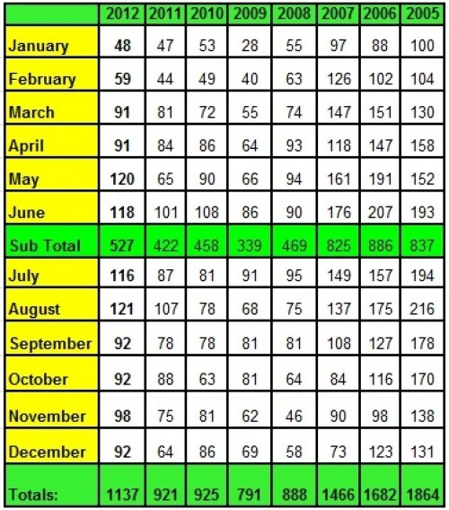 Lake Norman Real Estate'sAnnual Sales Chart by Month 2012