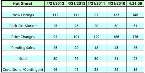 Lake Norman Real Estate April 2013 Hot Sheet for all Aprils