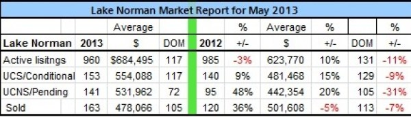 Lake Norman  Real Estate's May 2013 sales analysis updated