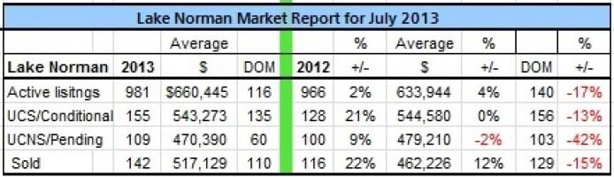 Lake Norman Real Estate's July 2013 Sales Analysis