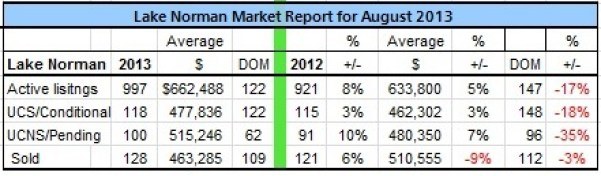 Lake Norman real estate's August 2013 Sales Analysis