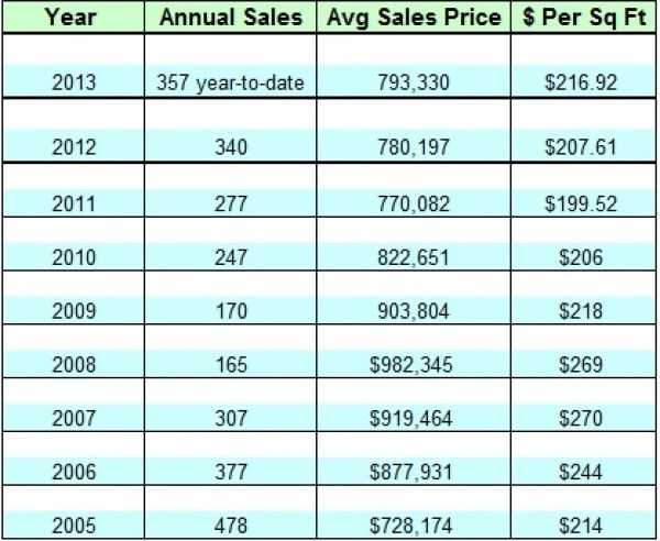 Lake Norman Waterfront Home 9 year Sales
