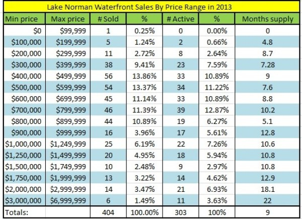 Lake Norman real estate's 2013 waterfront home sales by price range