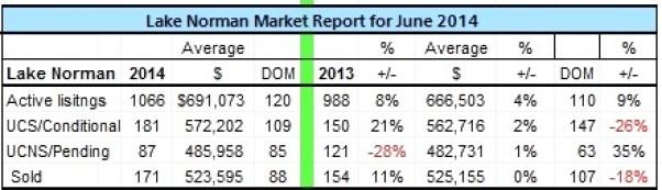Lake Norman real estate sales for June 2014
