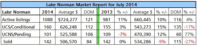 Lake Norman real estate home sales analysis for July 2014
