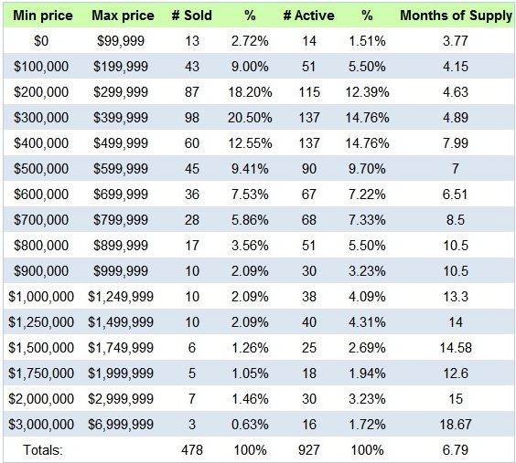 Lake Norman 3rd Quarter 2014 Home Sales by Price Range