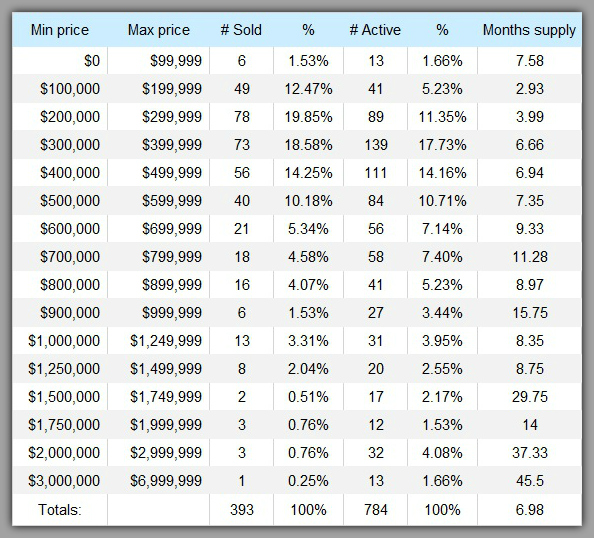 Lake Norman Home Sales Price Range Chart