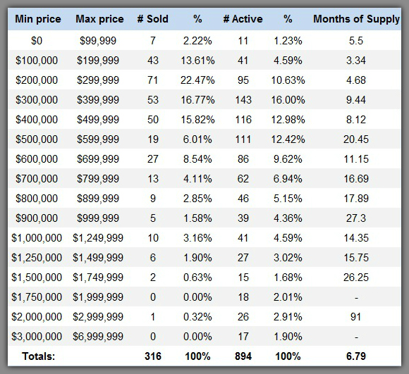 Lake Norman home sales by price range 1st quarter 2015