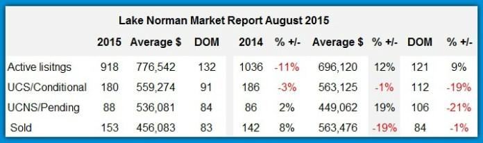 Lake Norman Home Sales Analysis