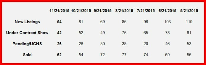 Lake Norman real estate market report November 2015
