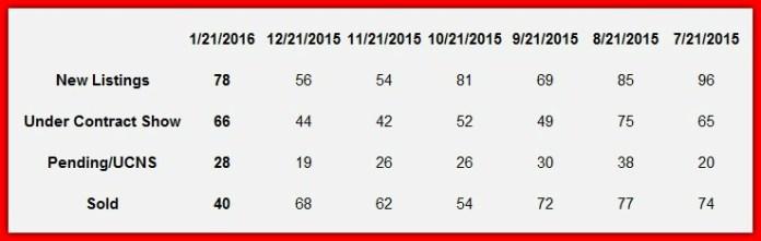 Lake Norman Hot Sheet home sales January 2016