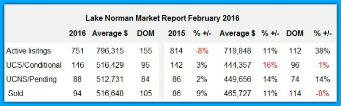 Lake Norman Market Report February 2016